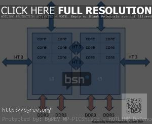 amd-magny-cours-12x-core-cpu-diagram-300x244.jpg