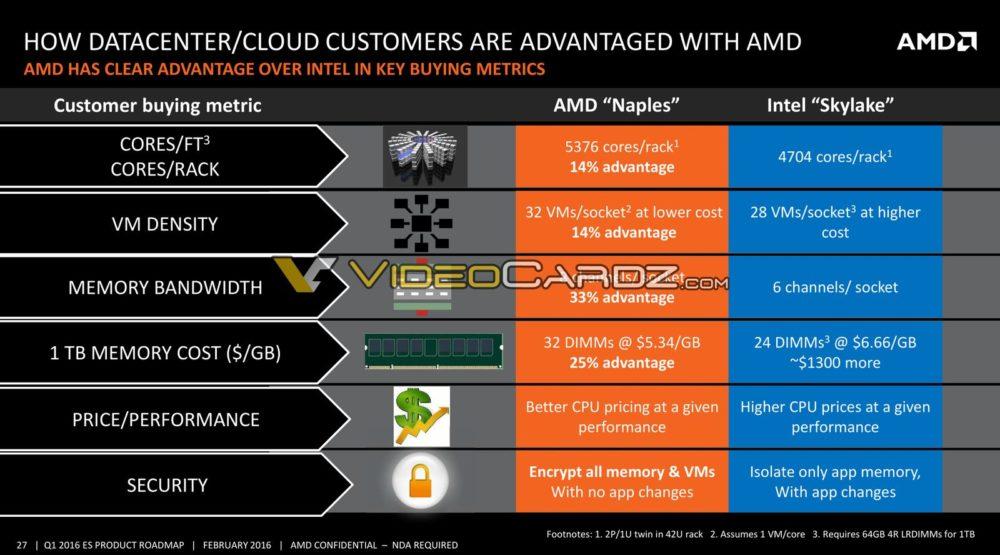 AMD-Data-Center-Presentation-15_VC-1000x555.jpg.b5c6eef9b8e862048152fe1af76c2549.jpg