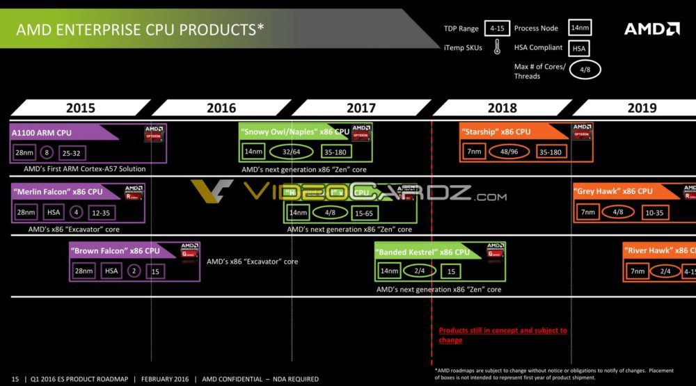 AMD-Data-Center-Presentation-22_VC-1000x555.jpg.d8e29d448f836bc8f01e3a2b0e0e2cbc.jpg