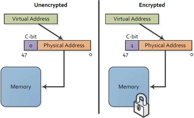 amd_memory_encryption_2_575px.png.1e1cc3ba388bee274c6352073ce5b485.png