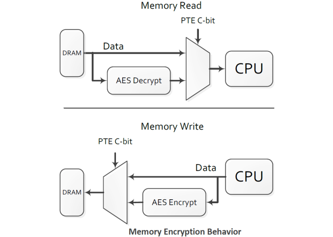 amd_memory_encryption_575px.png.c40b1afbea8795154fe0e982ab78c347.png