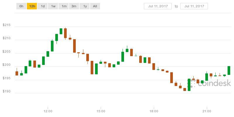 coindesk-bpi-chart.jpeg.8e10070009dfc9d79ae1b39b588d7314.jpeg