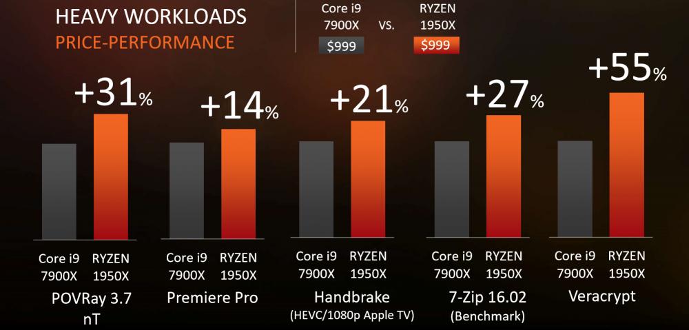 AMD-Ryzen-Threadripper-1950X-CPU-Performance.thumb.png.2609659661902668bbaf9cacdf096f17.png