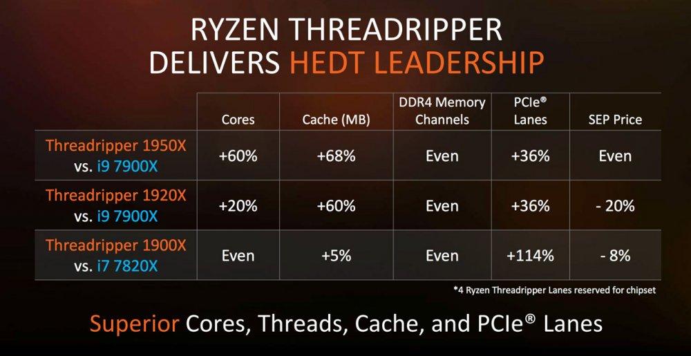 AMD-Ryzen-Threadripper-Lineup-Comparison-Versus-Intel-Core-i9.thumb.jpg.1c2a40078f8d7ad9026eddd245a69c6b.jpg
