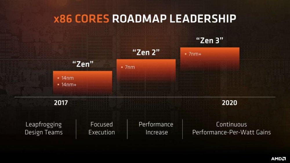 AMD-Zen_3.thumb.jpg.52ce1e45217772a959e5d44741e928fd.jpg