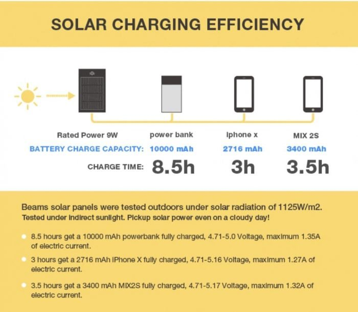 Charging-specifications-for-solar-backpack-e1535970901630.jpg.3a248d53a7bcc3210eb7518644911206.jpg