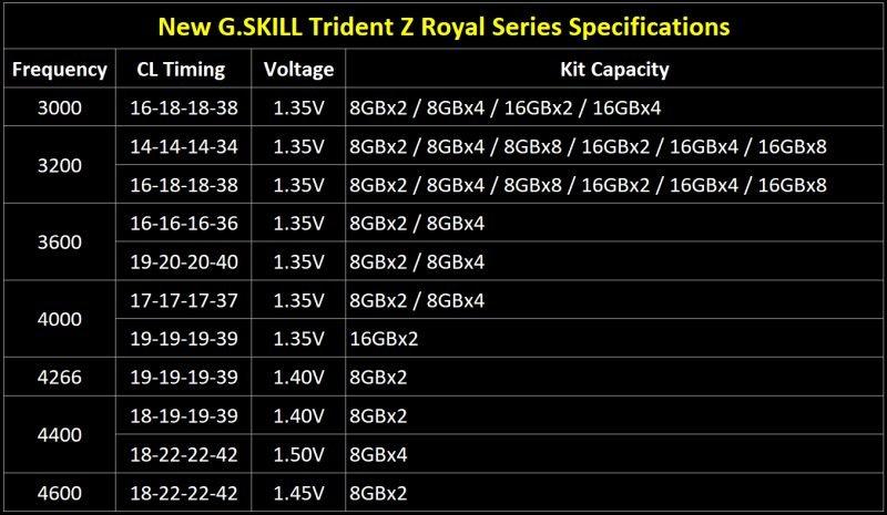 trident-z-royal-spec-table-eng.jpg.6f90650226b19c3e595d69eccf8af023.jpg