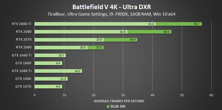battlefield-v-ultra-dxr-4k-geforce-gpu-performance.png.7bee04f980f64f723f378e183674a6f8.png