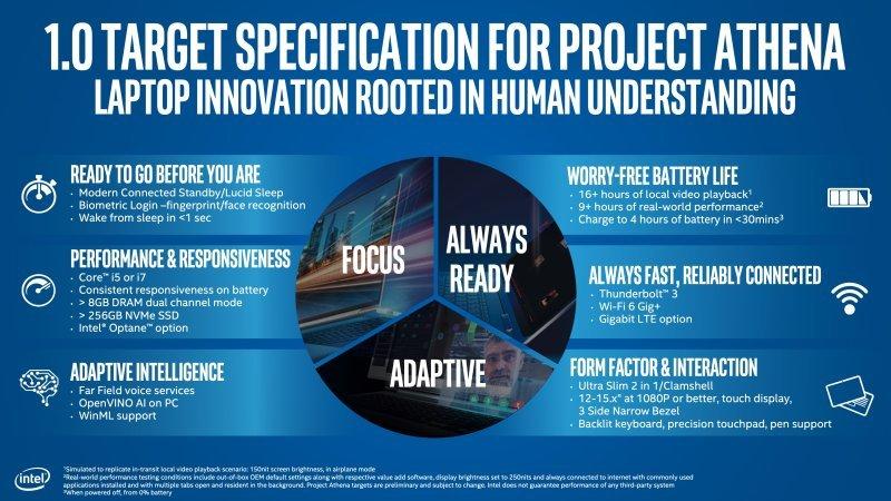 Intel-Project-Athena-infographic.jpg.0aed1e505ba93c5cf90df8ab7fc3211d.jpg