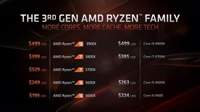 Ryzen-3rd-Gen-Processors-1440x810.jpg.419d18c0412e309ba44d99df752c2026.jpg