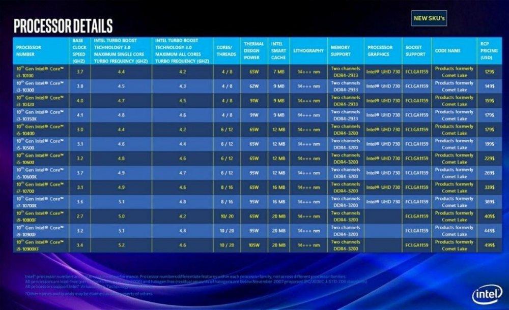 Intel-10th-Gen-Core-Desktop-Lineup-Comet-Lake.thumb.jpg.fa3d6a161c091543287f26e1b8b1e4d4.jpg
