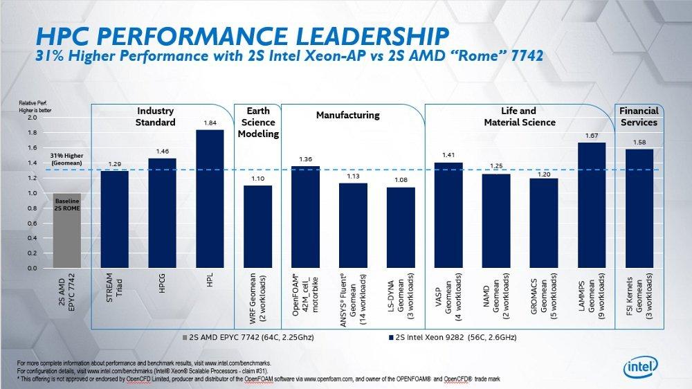 Intel-Xeon-Cascade-Lake-AP-vs-AMD-EPYC-Rome-Real-World-Benchmarks_2.jpg.381e583d48d28ab5f59f3b38d32a027d.jpg