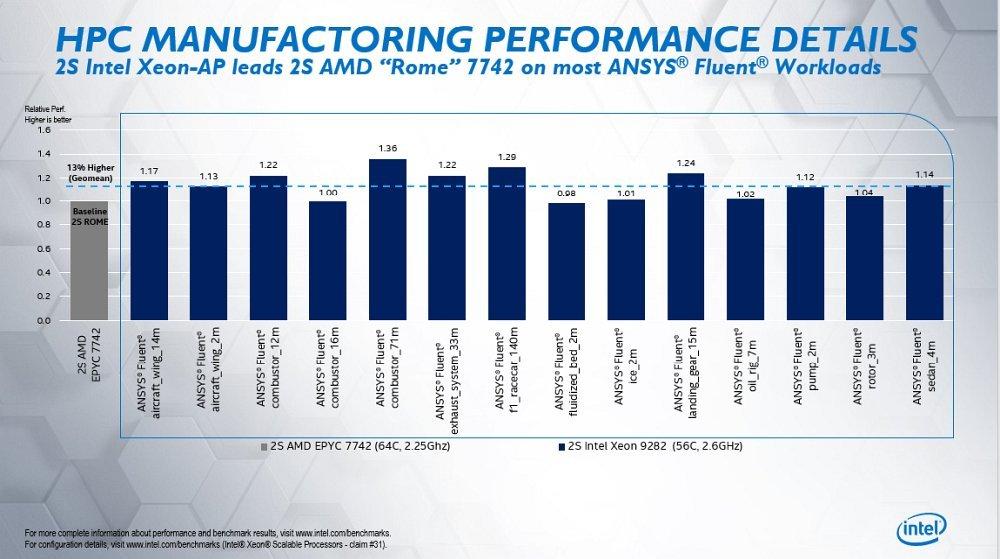 Intel-Xeon-Cascade-Lake-AP-vs-AMD-EPYC-Rome-Real-World-Benchmarks_3.jpg.a83351f4236816cce96cad54e818bc50.jpg