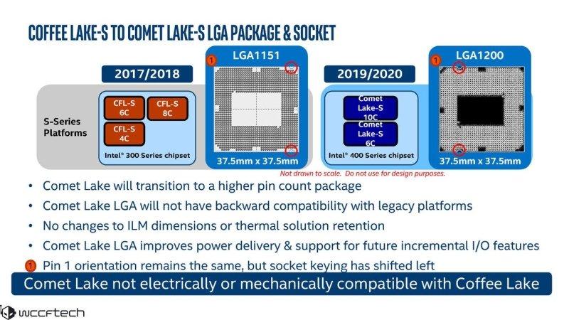 WCCFTECH-Intel-Comet-Lake-S-4_9686513D8B464864A38AB8292919C3D2.jpg.9db8500c70fdeedbac1edbc40218827b.jpg