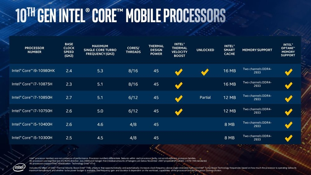 10th Gen Intel Core H-Series Processor Presentation-page-015.jpg