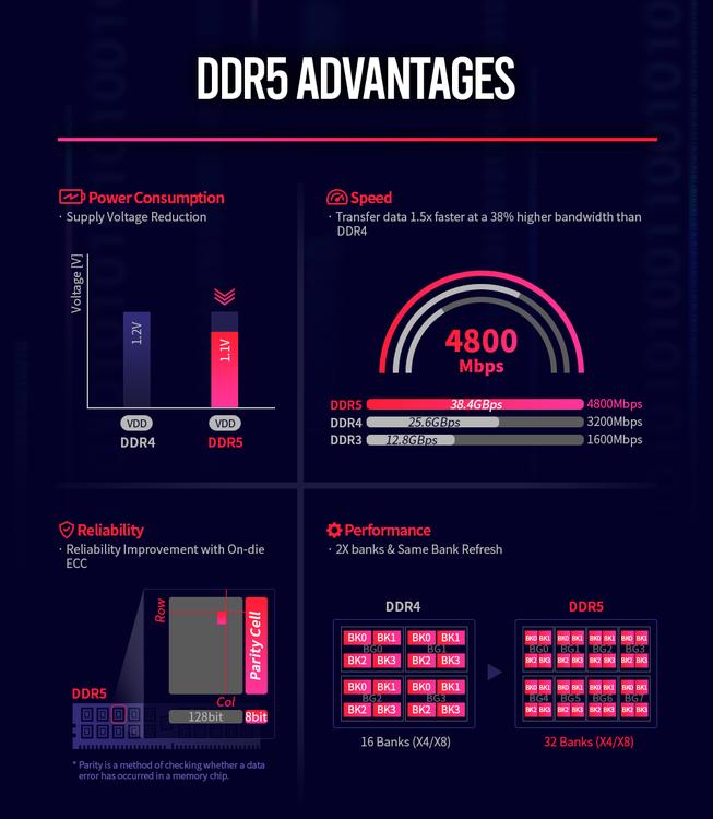 SK_hynix_DDR5_Advantages.thumb.png.273b8f215b03cddf7370f50ebdb103c6.png