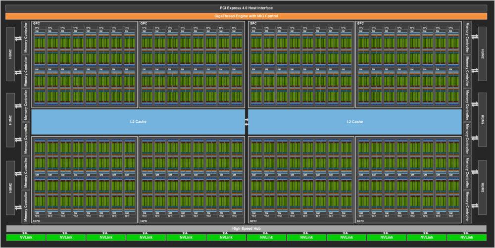 NVIDIA-GA100-Block-Diagram-1000x501.jpg.08c0d9c6ff8e8bdd012d490fe5ee8aab.jpg