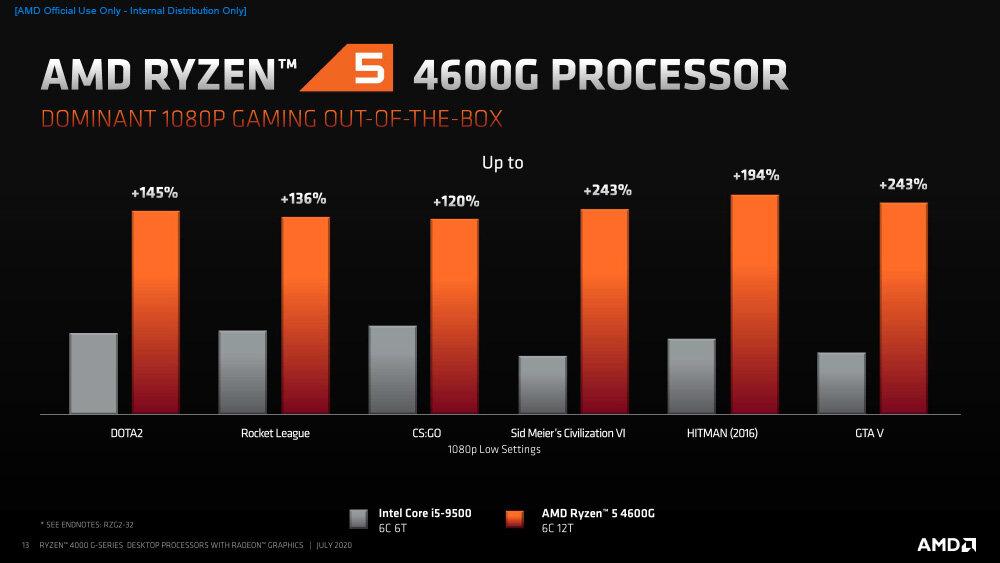 1488697076_AMDRyzen4000G-SeriesDesktopProcessors_Press-13.jpg.57b0bd831d2823d543a6e4fd9e82319f.jpg