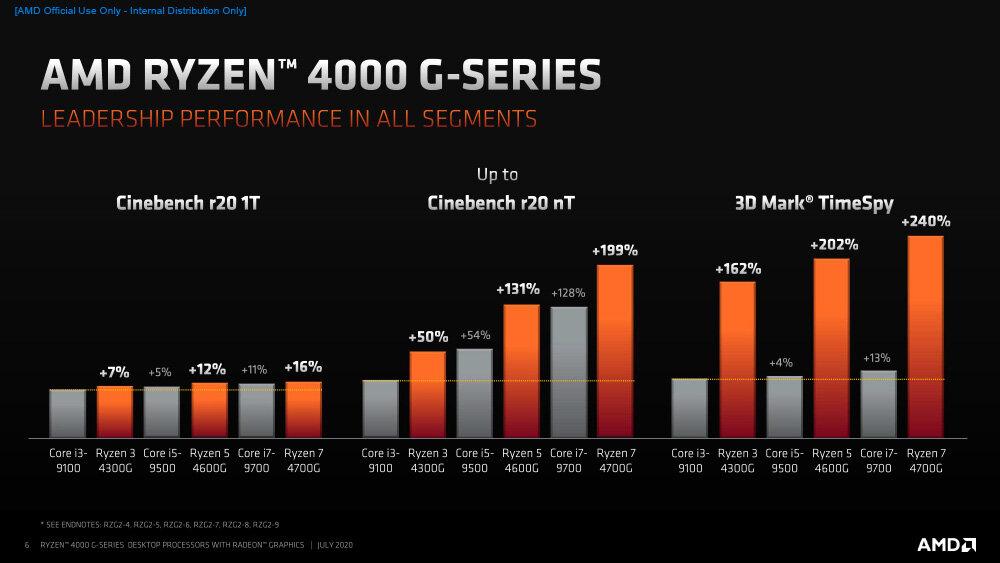 1656535391_AMDRyzen4000G-SeriesDesktopProcessors_Press-6.jpg.40c5efd5b984a8a0199d5e69a8b262e8.jpg