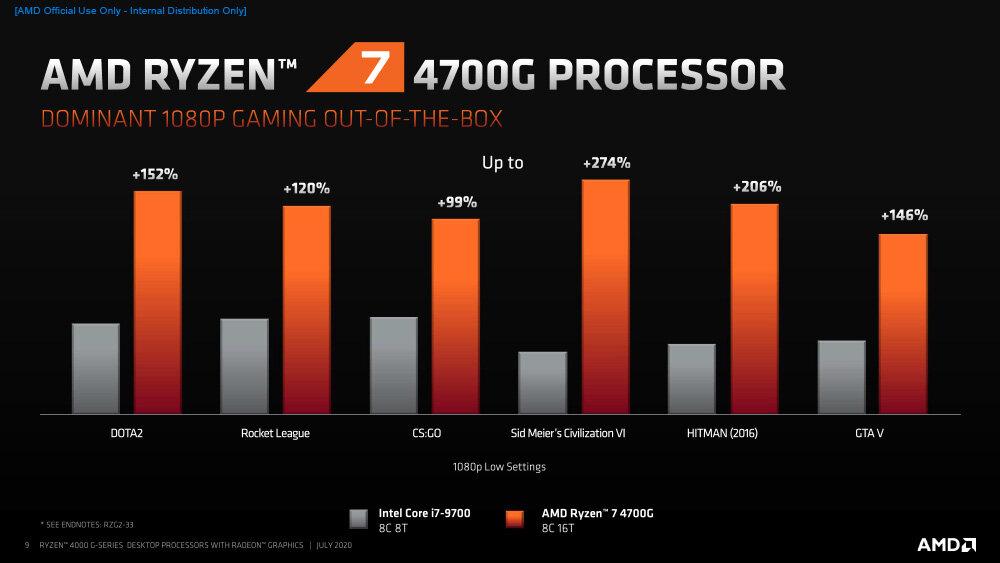 17682242_AMDRyzen4000G-SeriesDesktopProcessors_Press-9.jpg.f9f89c8f35c20c008729503e7a5713f7.jpg