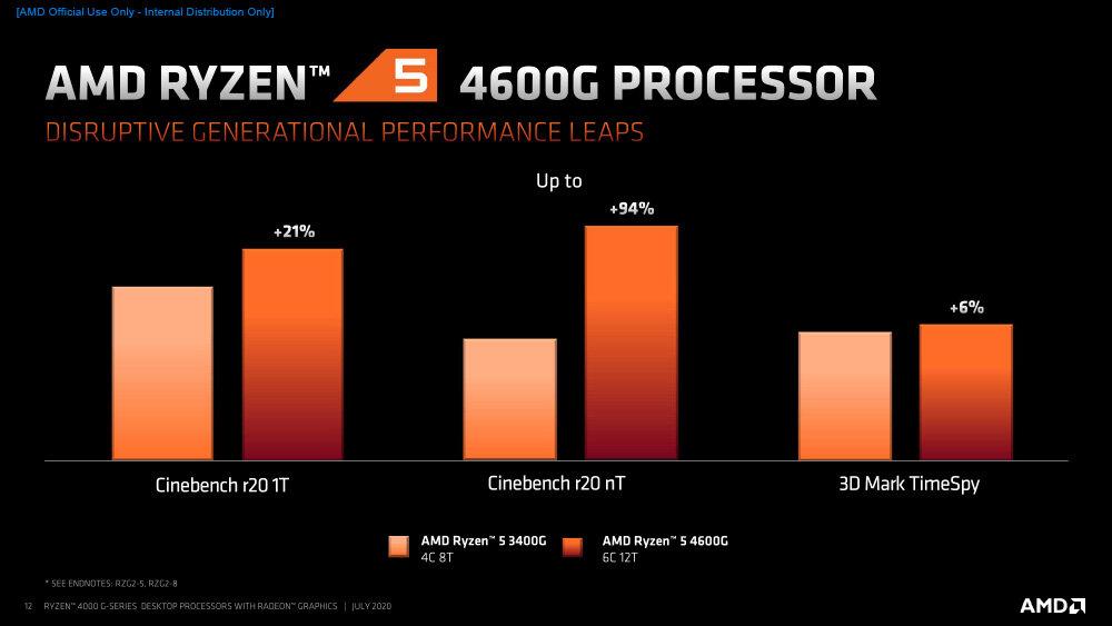 1994229023_AMDRyzen4000G-SeriesDesktopProcessors_Press-12.jpg.7da0076753168e97af4a5c46a2d95c1d.jpg