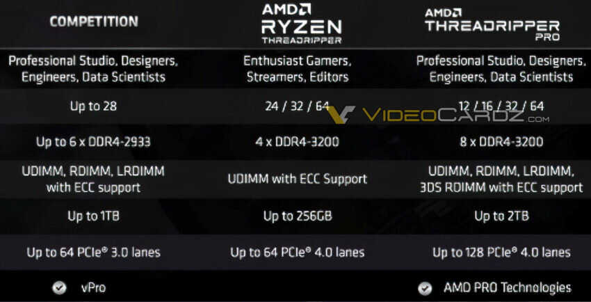 AMD-Ryzen-Threadripper-PRO-Specifications-850x434.jpg.15eb8f82bd3a300103c2b5a3f0db94f8.jpg