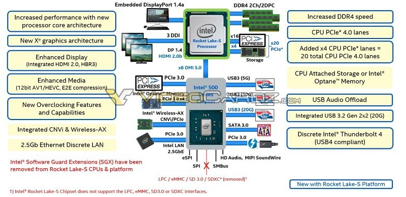 Intel-Rocket-Lake-S-VideoCardz.jpg.670a96dde4b009ec29883eec0db25bc3.jpg