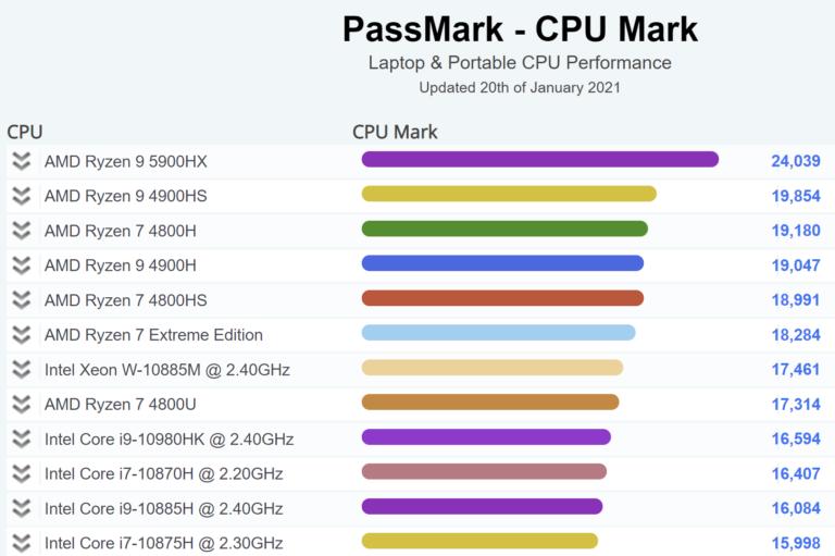 AMD-Ryzen-9-5900HX-PassMark-Fancy-768x511.png.2d065c2fcbf345fc332d636299f11c18.png