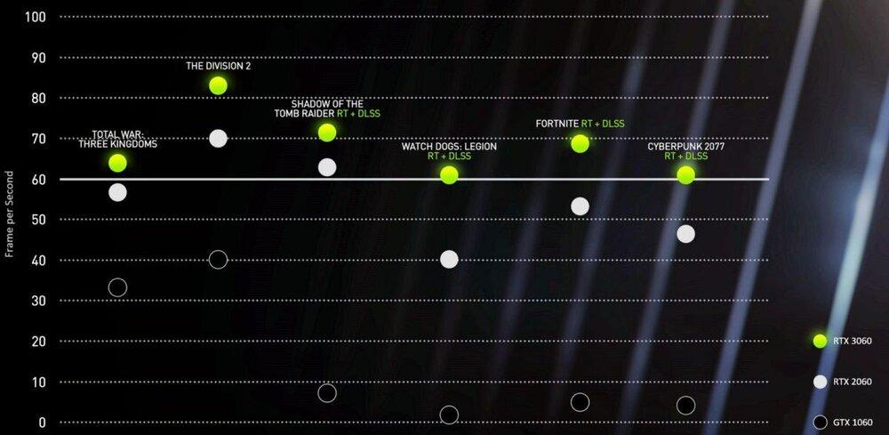 NVIDIA-RTX-3060-vs-2060-vs-1060-1200x587.thumb.jpg.8bef331400c3b0d611512b55b55dd7bf.jpg