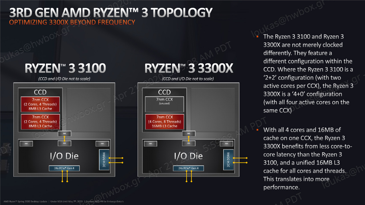 Ryzen 3 B550 Press Deck Under NDA until May 7 at 9 am EDT 17 copy